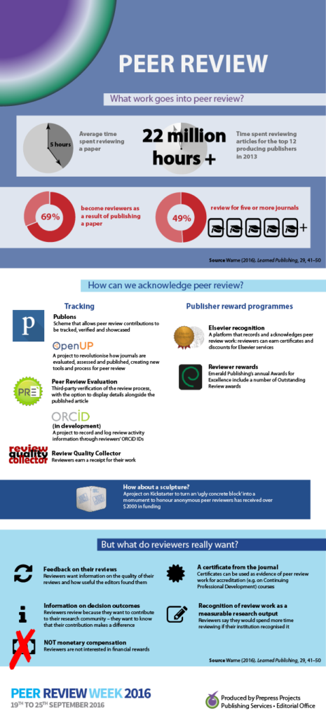 Recognising peer review: infographic