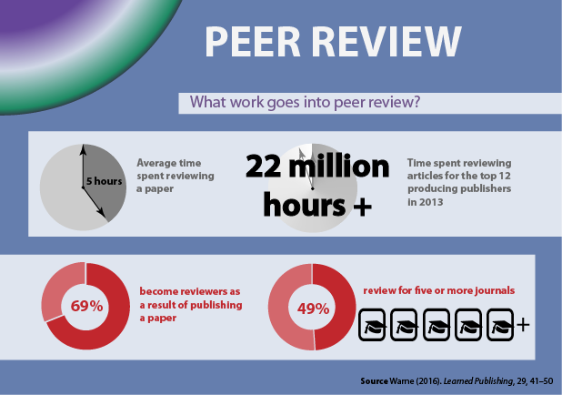 recognising-peer-review-preview